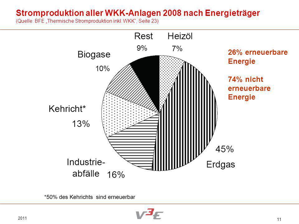 Stromproduktion aller WKK-Anlagen 2008 nach Energieträger