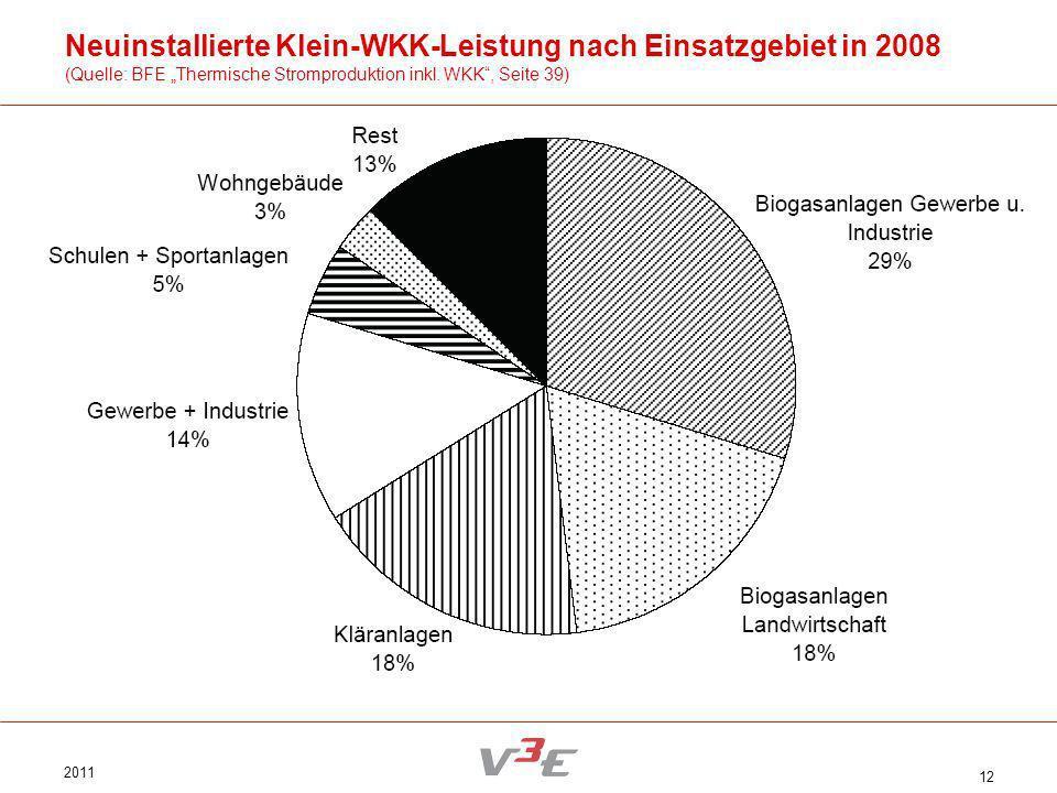 Neuinstallierte Klein-WKK-Leistung nach Einsatzgebiet in 2008