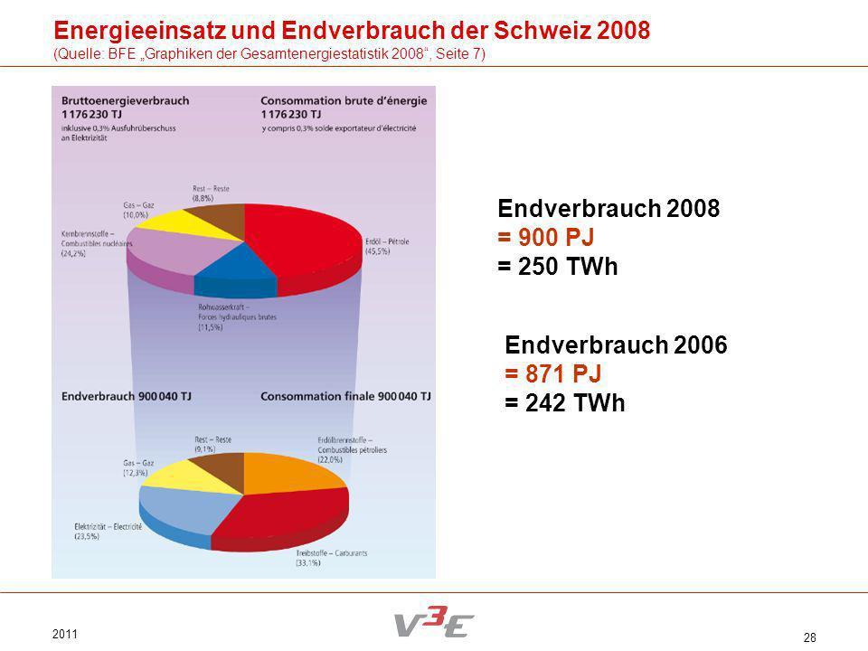 Energieeinsatz und Endverbrauch der Schweiz 2008