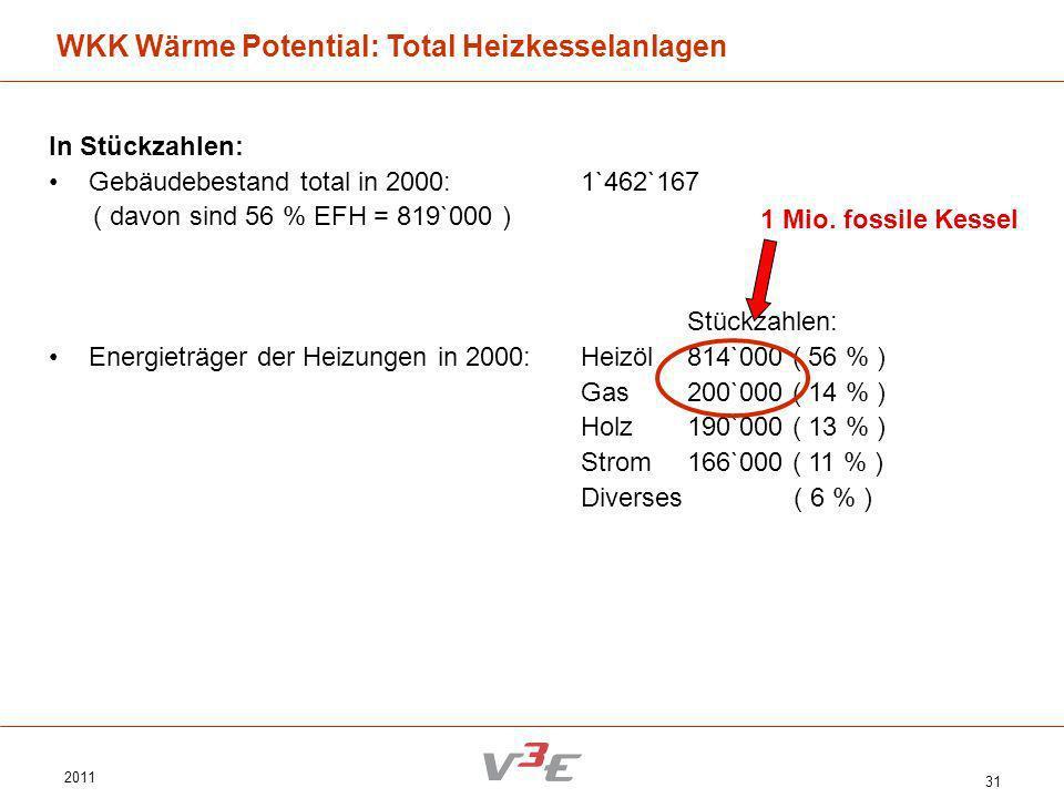 WKK Wärme Potential: Total Heizkesselanlagen