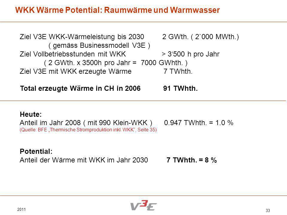 WKK Wärme Potential: Raumwärme und Warmwasser