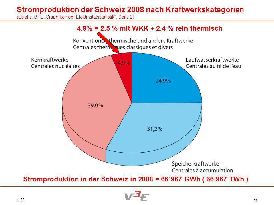 Stromproduktion der Schweiz 2008 nach Kraftwerkskategorien