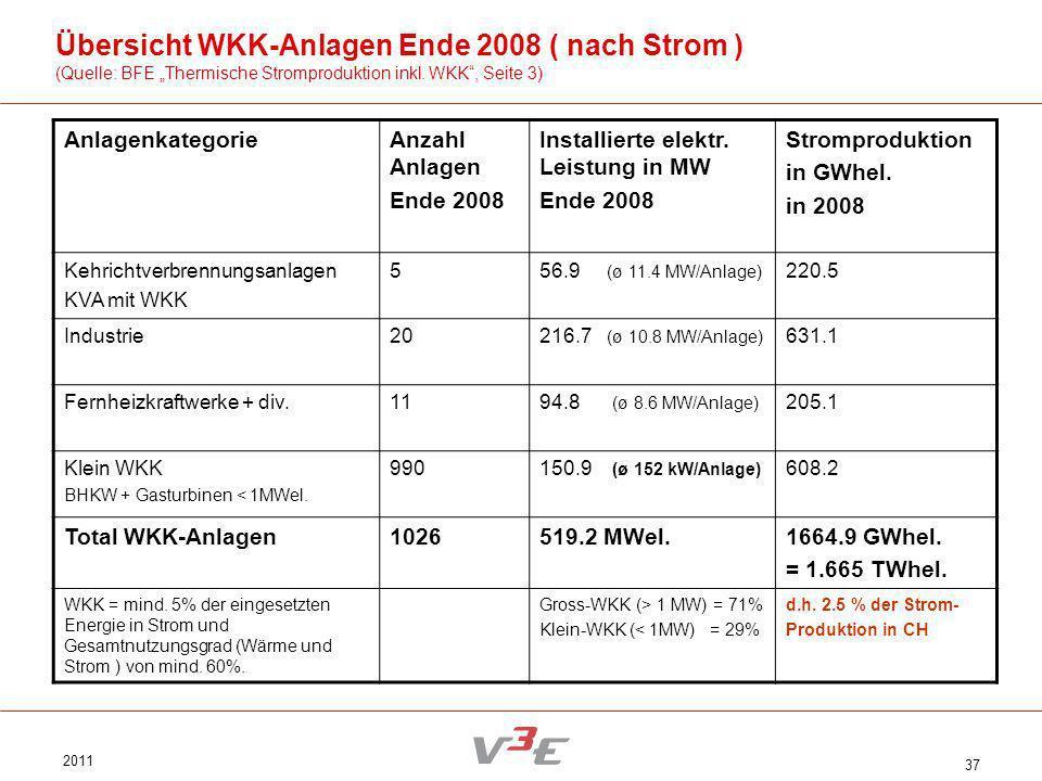 Übersicht WKK-Anlagen Ende 2008 ( nach Strom )