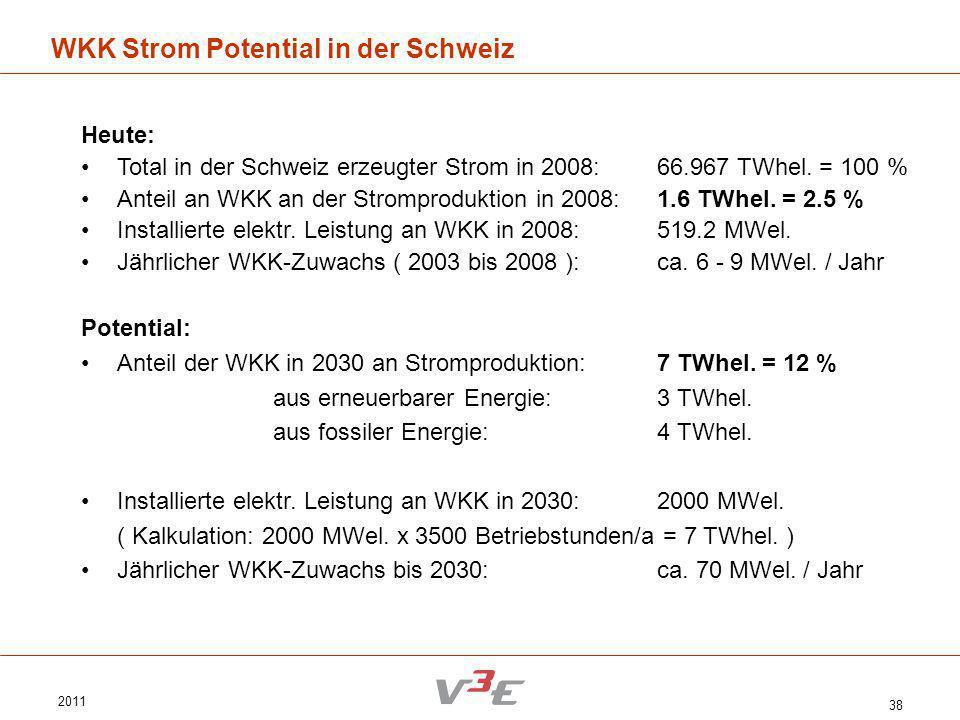 WKK Strom Potential in der Schweiz