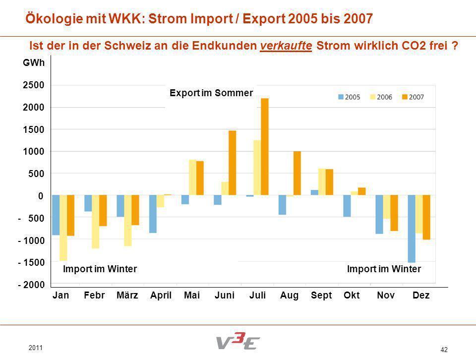 Ökologie mit WKK: Strom Import / Export 2005 bis 2007