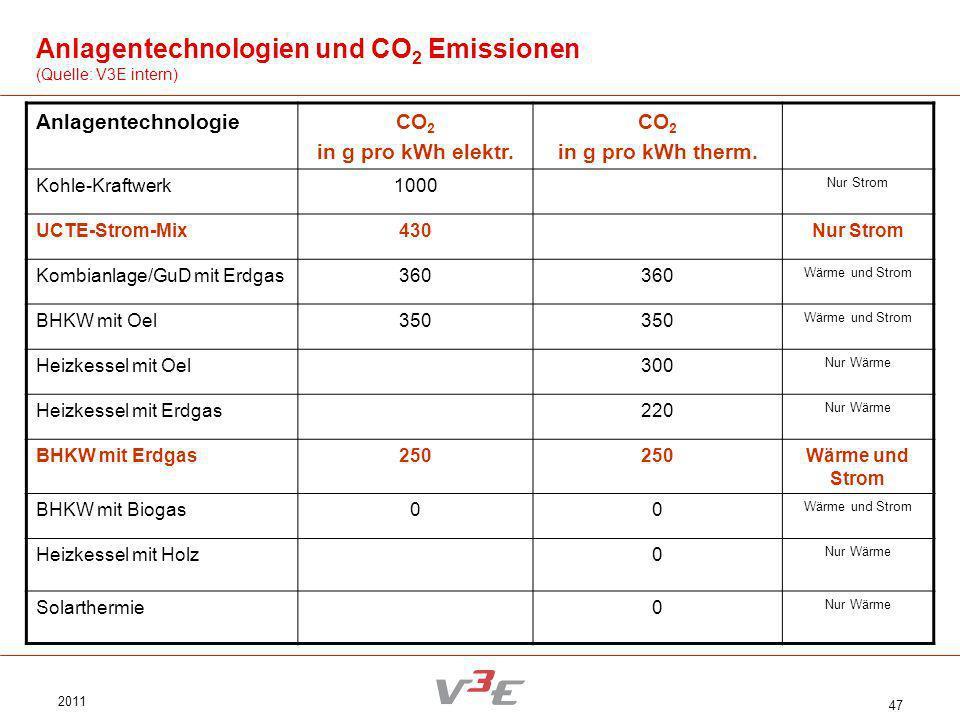 Anlagentechnologien und CO2 Emissionen