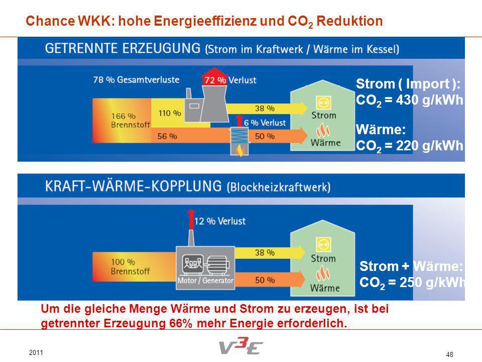 Chance WKK: hohe Energieeffizienz und CO2 Reduktion