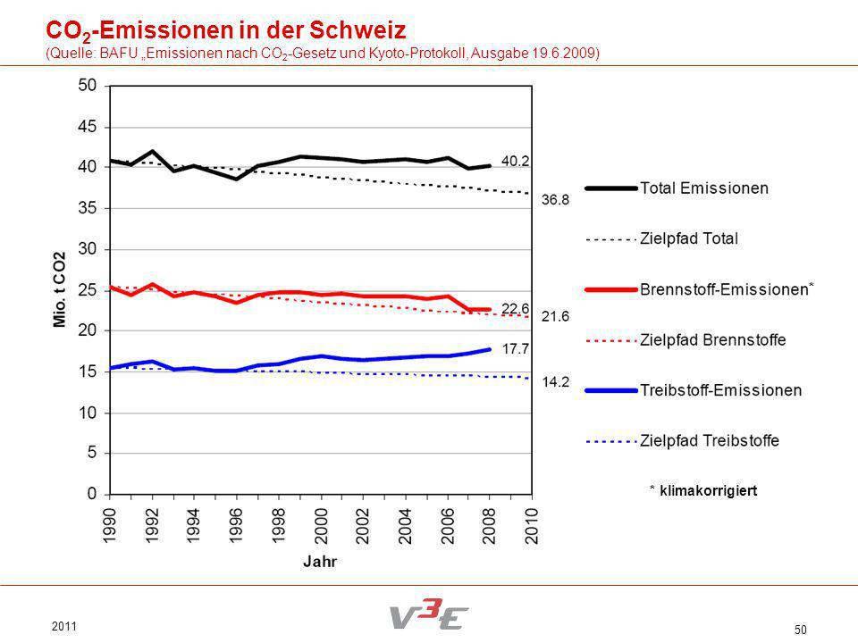 CO2-Emissionen in der Schweiz