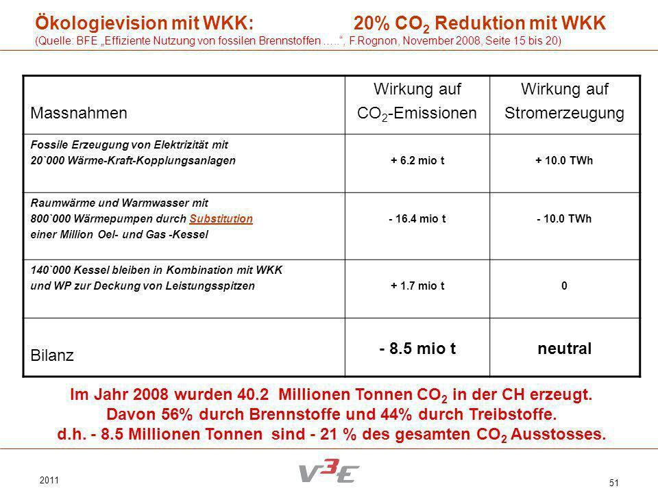 Ökologievision mit WKK: 20% CO2 Reduktion mit WKK