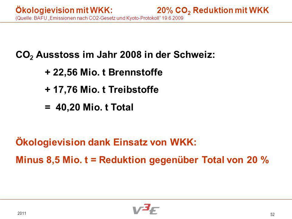 CO2 Ausstoss im Jahr 2008 in der Schweiz: + 22,56 Mio. t Brennstoffe