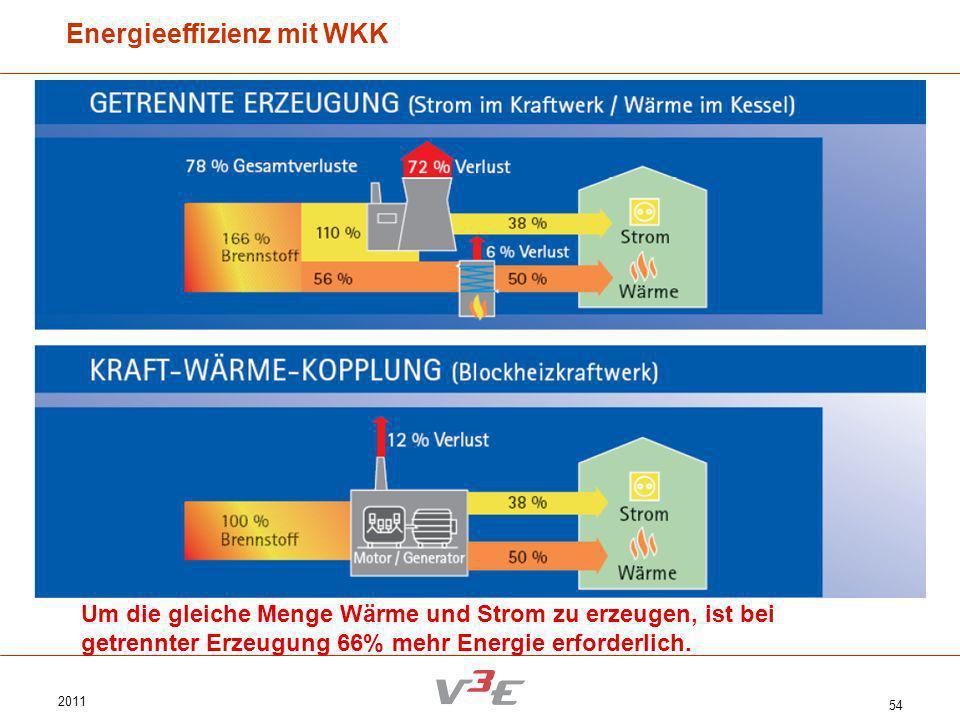 Energieeffizienz mit WKK