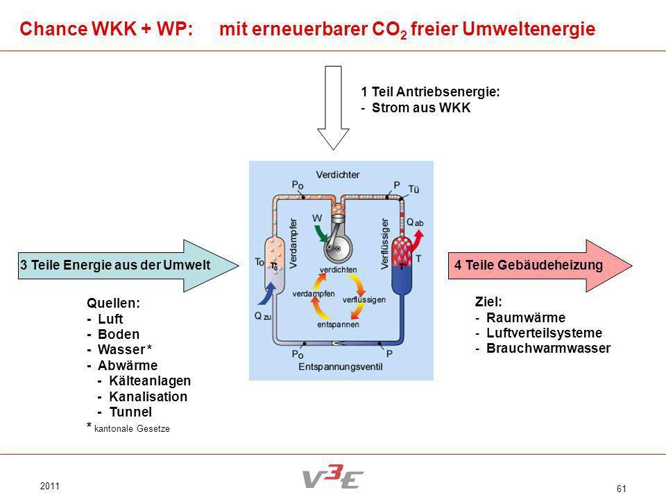 3 Teile Energie aus der Umwelt