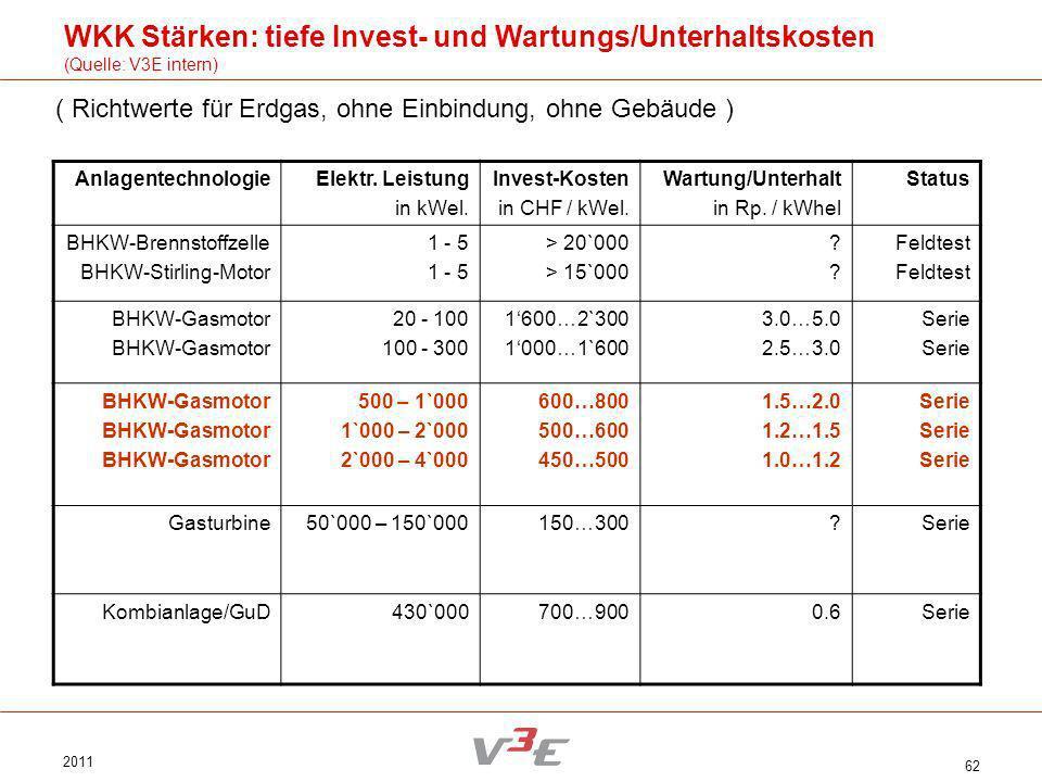 WKK Stärken: tiefe Invest- und Wartungs/Unterhaltskosten