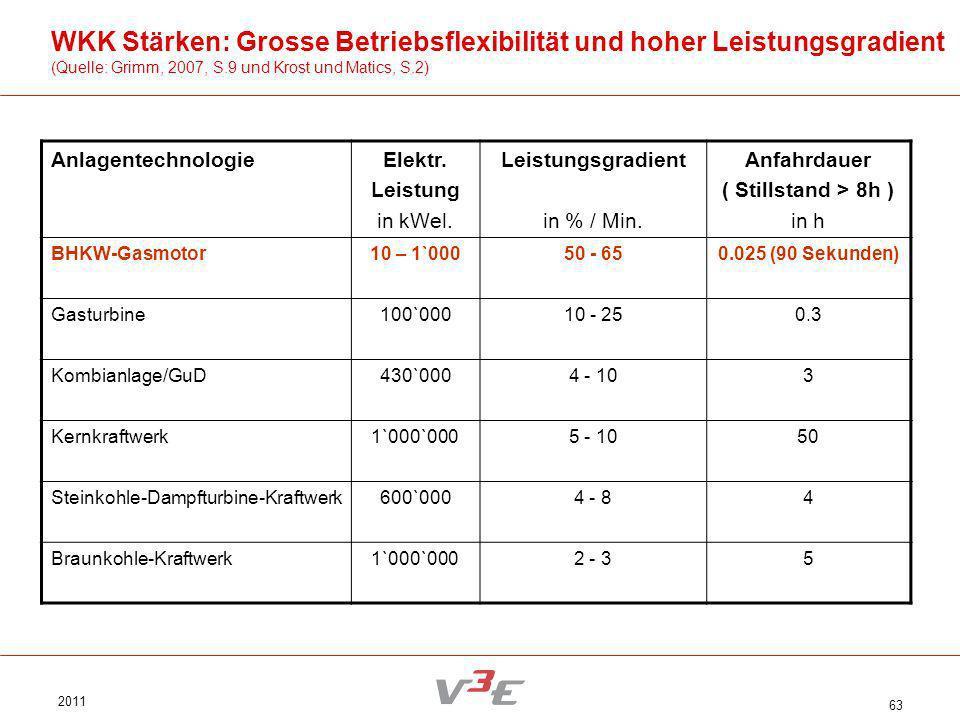WKK Stärken: Grosse Betriebsflexibilität und hoher Leistungsgradient