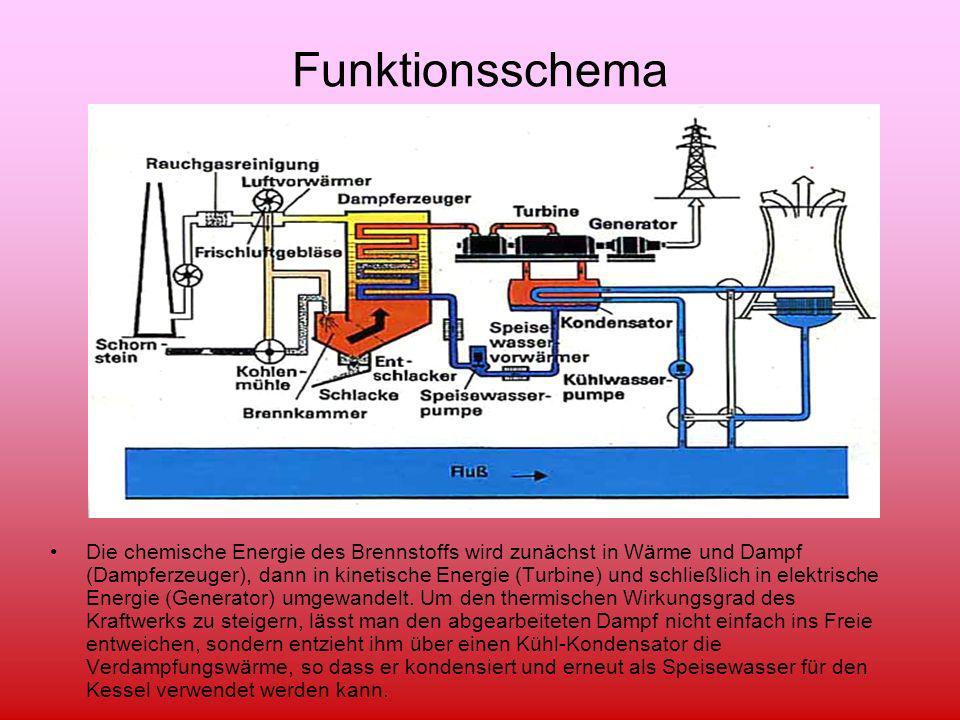 Fein Kessel Im Wärmekraftwerk Verwendet Galerie - Der Schaltplan ...