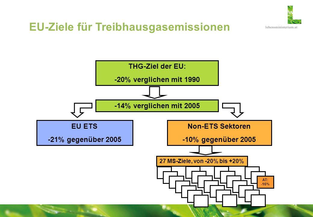EU-Ziele für Treibhausgasemissionen