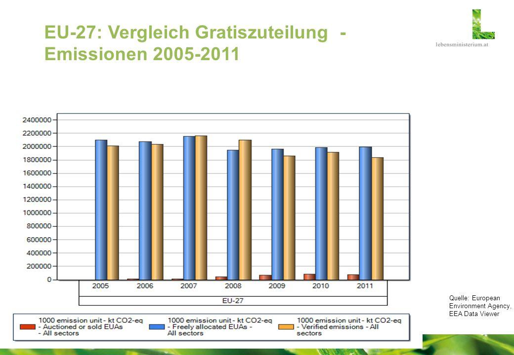 EU-27: Vergleich Gratiszuteilung - Emissionen 2005-2011