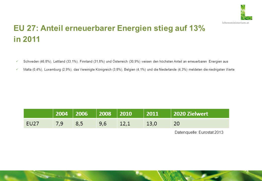 EU 27: Anteil erneuerbarer Energien stieg auf 13% in 2011