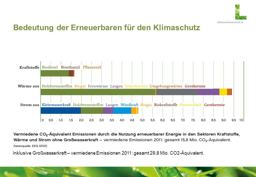 Bedeutung der Erneuerbaren für den Klimaschutz