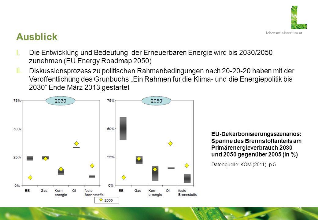 Ausblick Die Entwicklung und Bedeutung der Erneuerbaren Energie wird bis 2030/2050 zunehmen (EU Energy Roadmap 2050)