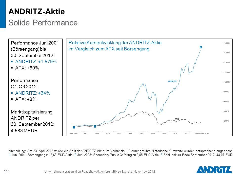 ANDRITZ-Aktie Solide Performance Performance Juni 2001