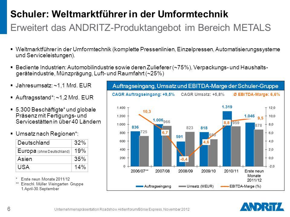 CAGR Auftragseingang: +9,5% CAGR Umsatz: +5,8% Ø EBITDA-Marge: 6,6%