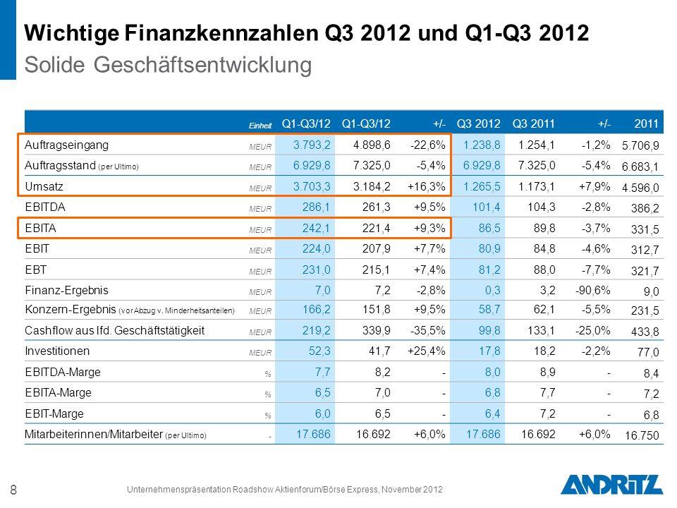 Wichtige Finanzkennzahlen Q3 2012 und Q1-Q3 2012