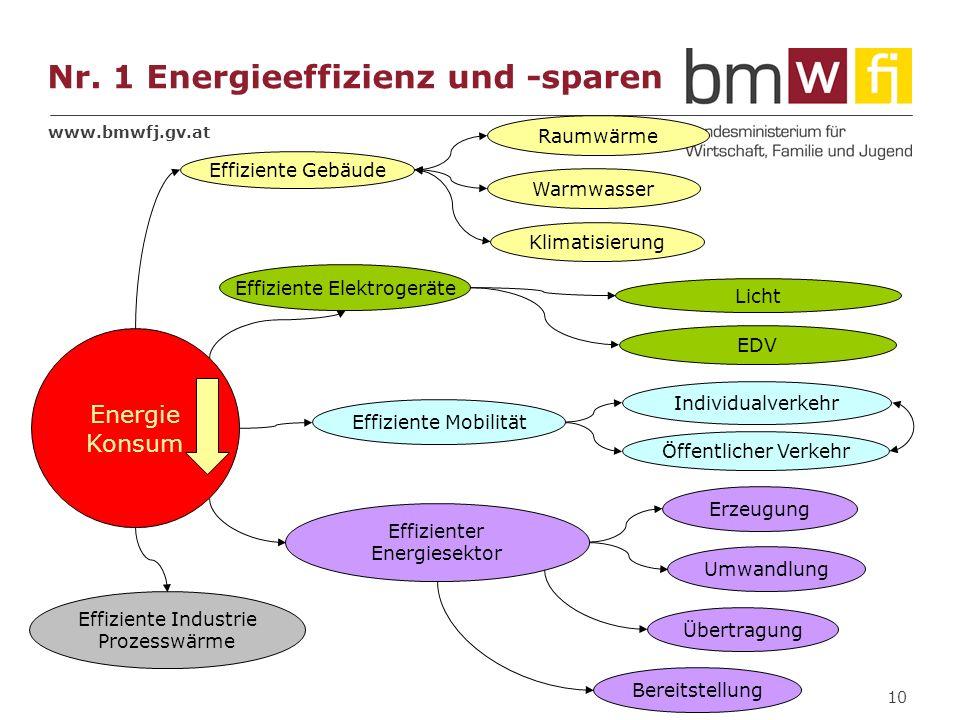 Nr. 1 Energieeffizienz und -sparen