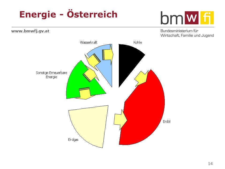 Energie - Österreich