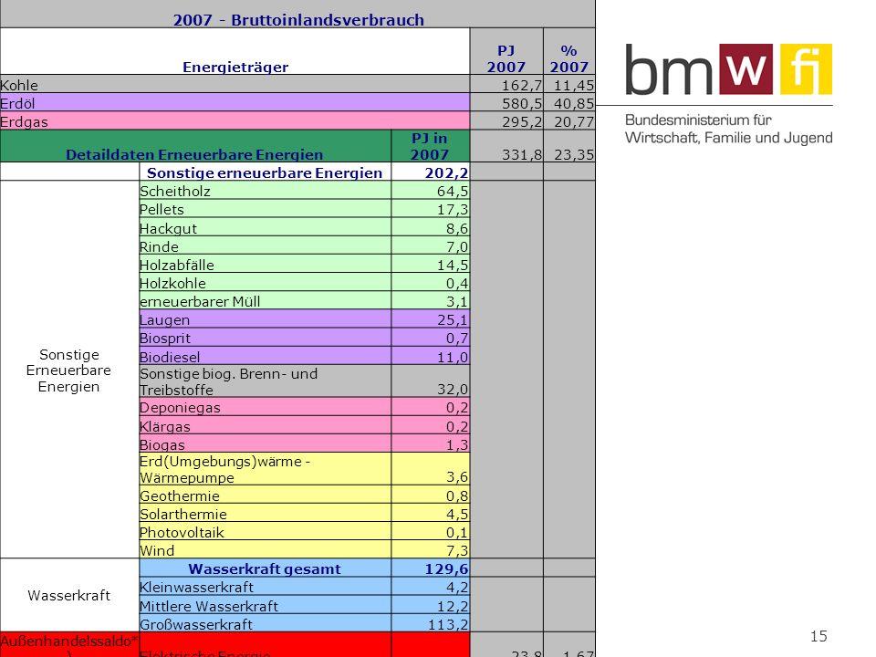 2007 - Bruttoinlandsverbrauch