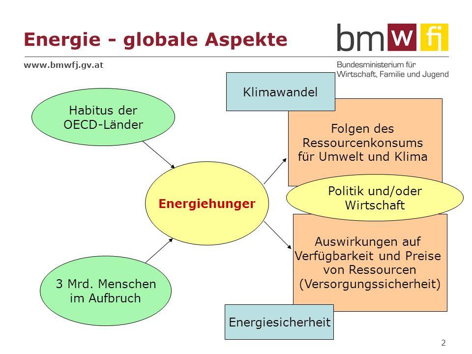 Energie - globale Aspekte