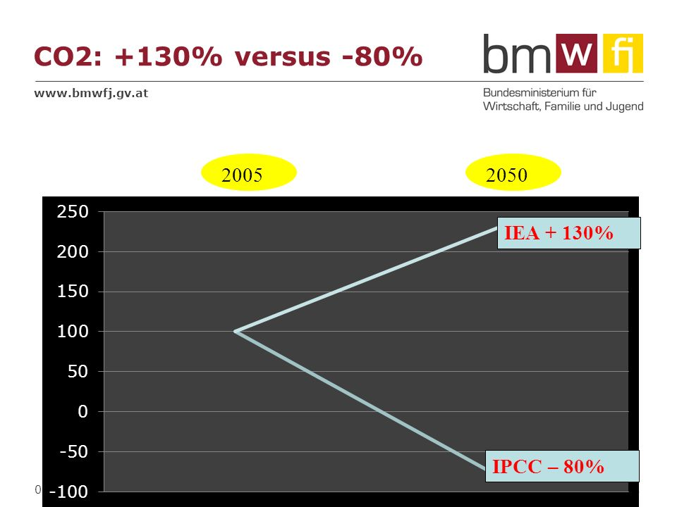 CO2: +130% versus -80% 2005 2050 IEA + 130% 28.03.2017 Fußzeile