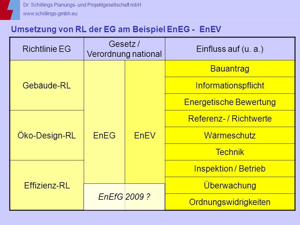 Umsetzung von RL der EG am Beispiel EnEG - EnEV Richtlinie EG