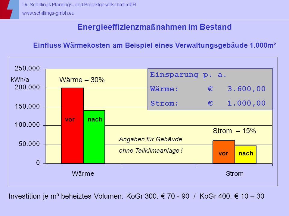 Energieeffizienzmaßnahmen im Bestand