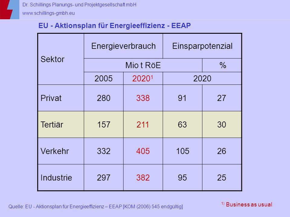 Sektor Energieverbrauch Einsparpotenzial Mio t RöE % 2005 20201 2020