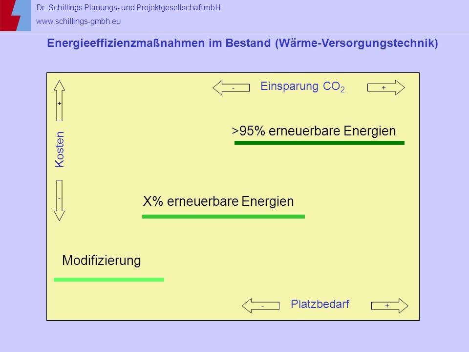 >95% erneuerbare Energien