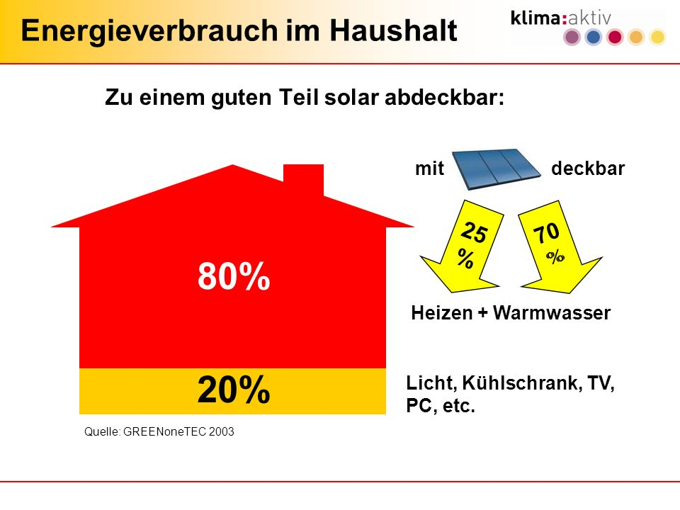 Zu einem guten Teil solar abdeckbar: