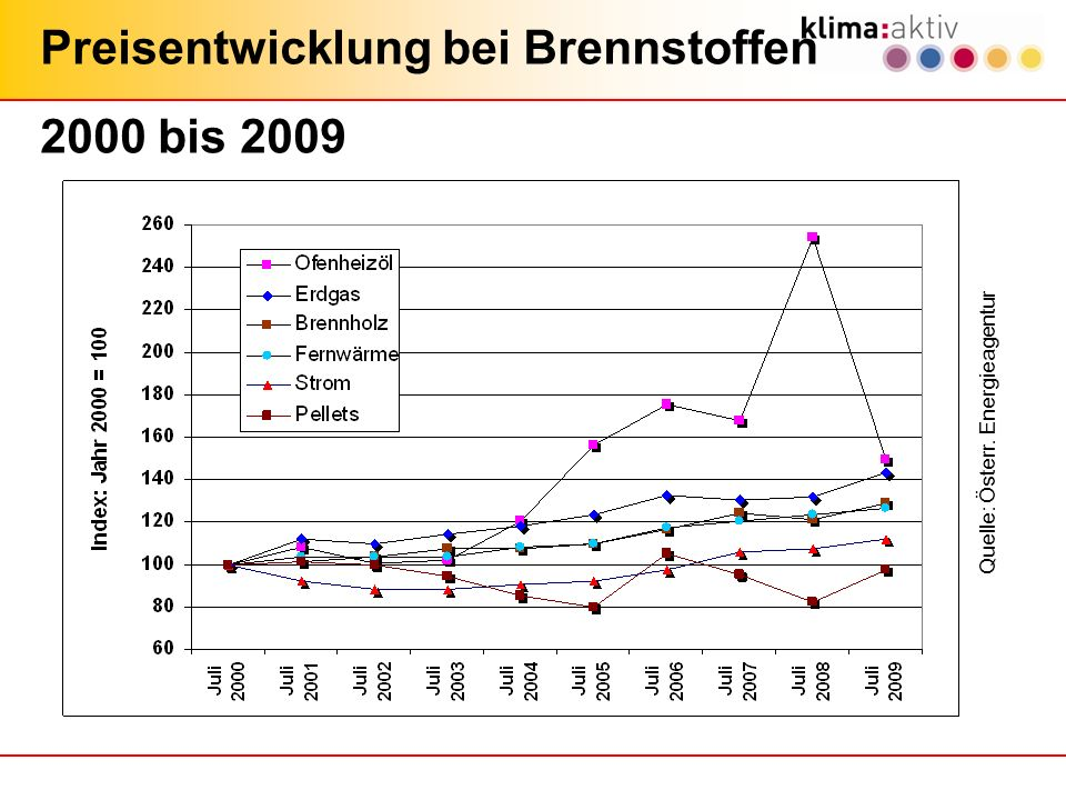 Preisentwicklung bei Brennstoffen 2000 bis 2009