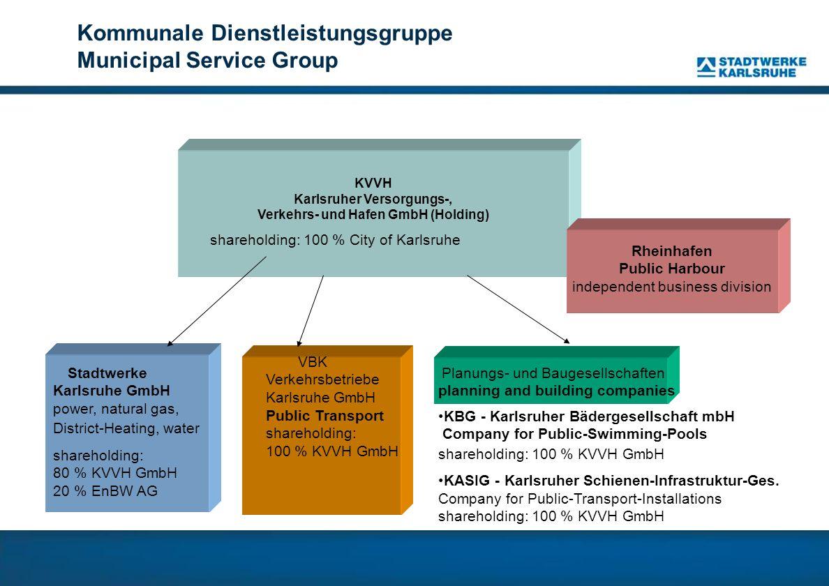 KVVH Karlsruher Versorgungs-, Verkehrs- und Hafen GmbH (Holding)