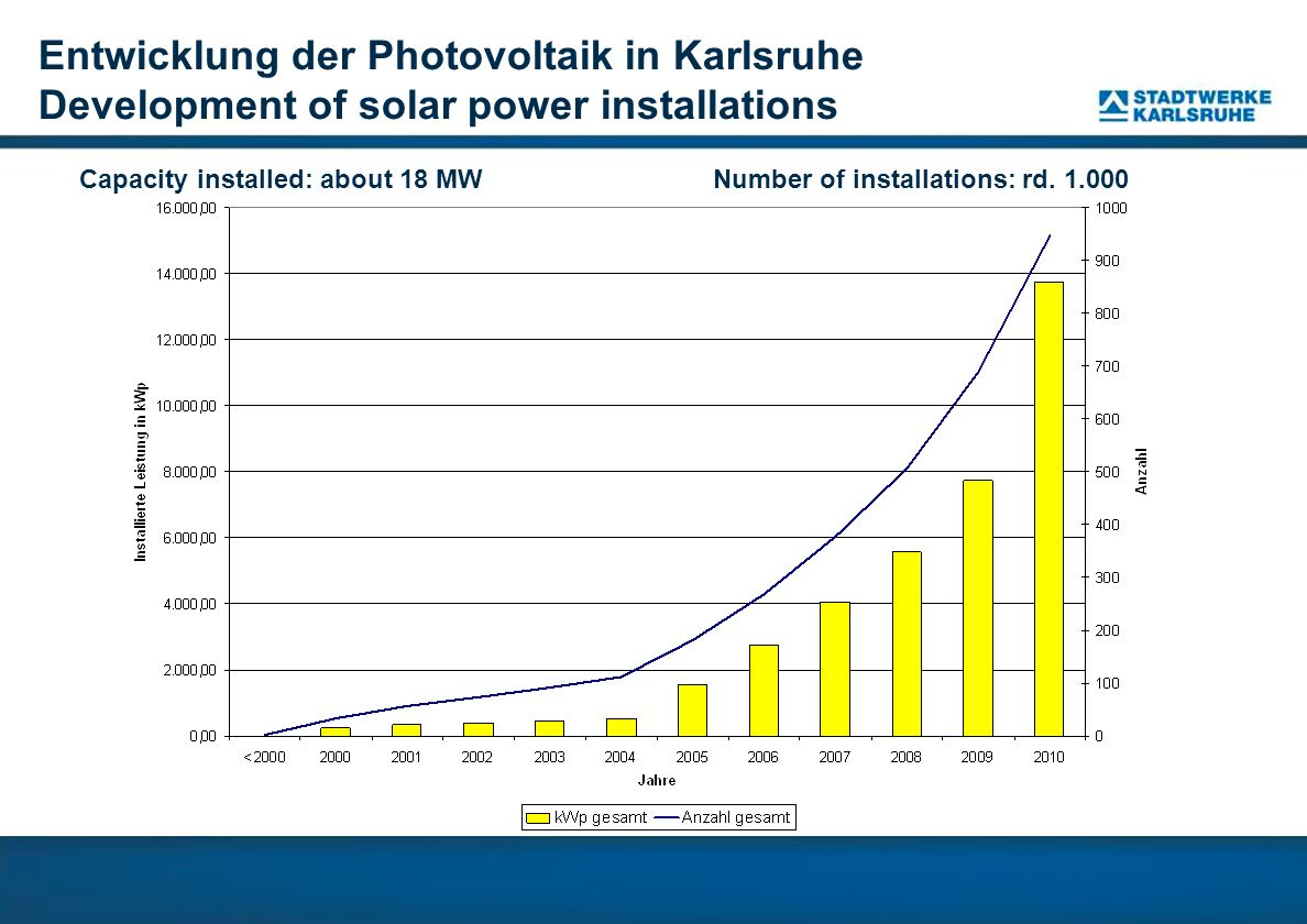Entwicklung der Photovoltaik in Karlsruhe Development of solar power installations