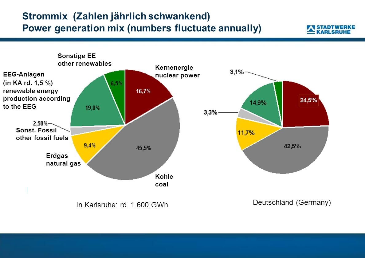 Strommix (Zahlen jährlich schwankend) Power generation mix (numbers fluctuate annually)