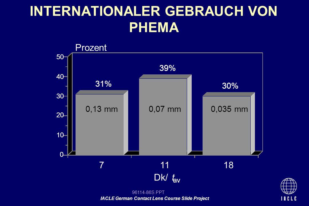 INTERNATIONALER GEBRAUCH VON PHEMA
