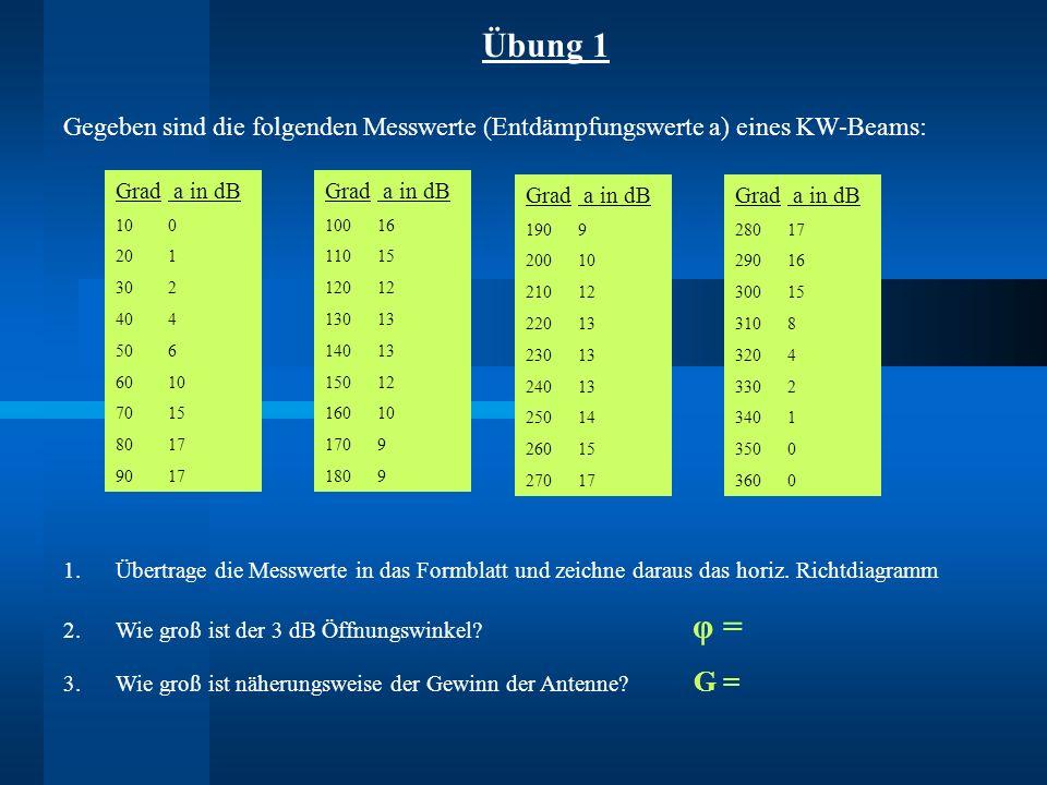 Übung 1 Gegeben sind die folgenden Messwerte (Entdämpfungswerte a) eines KW-Beams: Grad a in dB. 1.