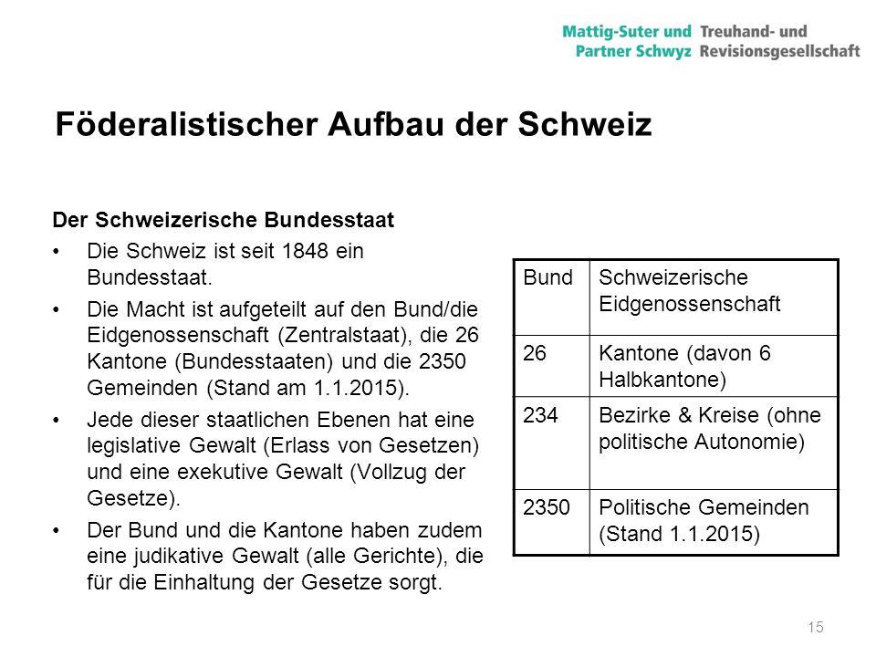 Föderalistischer Aufbau der Schweiz