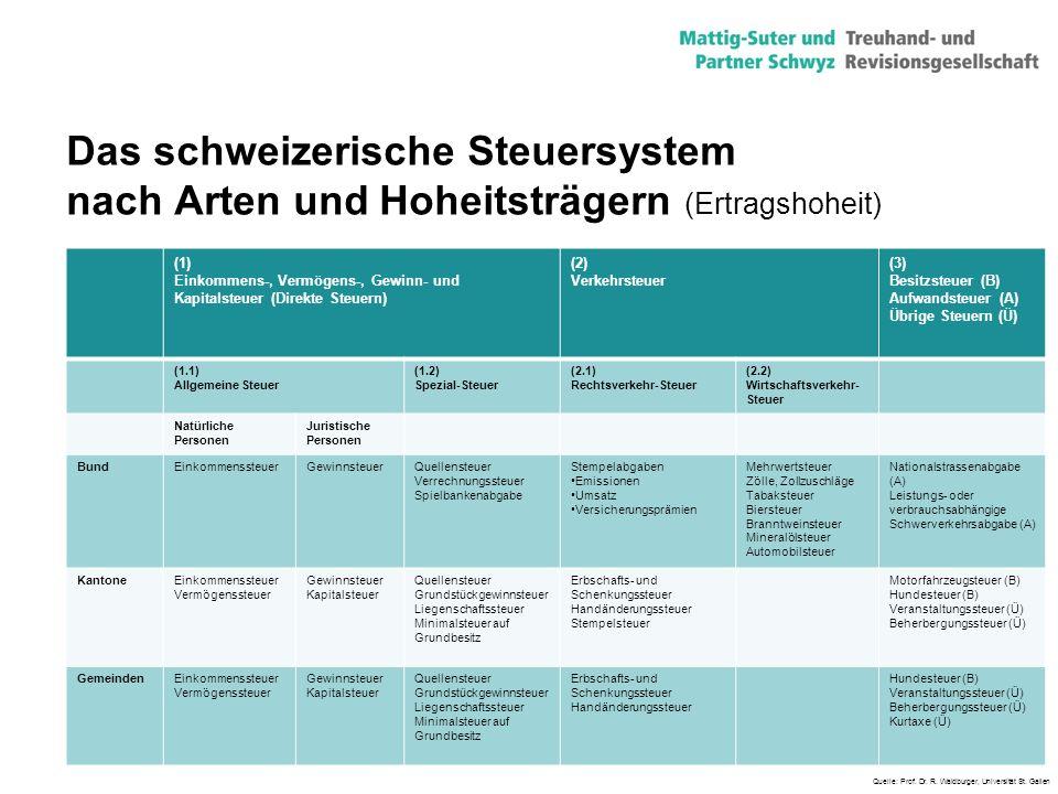 Das schweizerische Steuersystem nach Arten und Hoheitsträgern (Ertragshoheit)