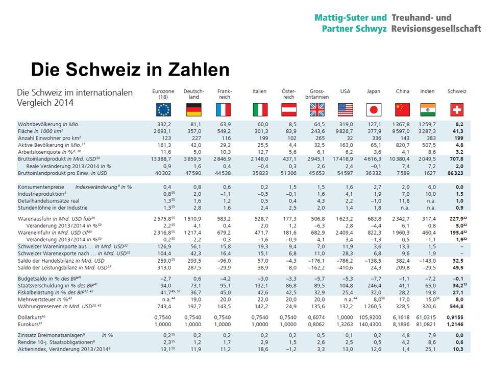 Die Schweiz in Zahlen