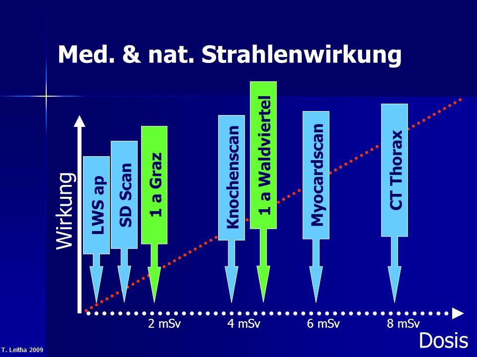 Med. & nat. Strahlenwirkung