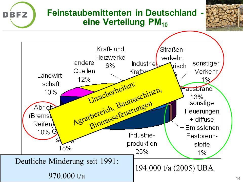 Feinstaubemittenten in Deutschland - eine Verteilung PM10