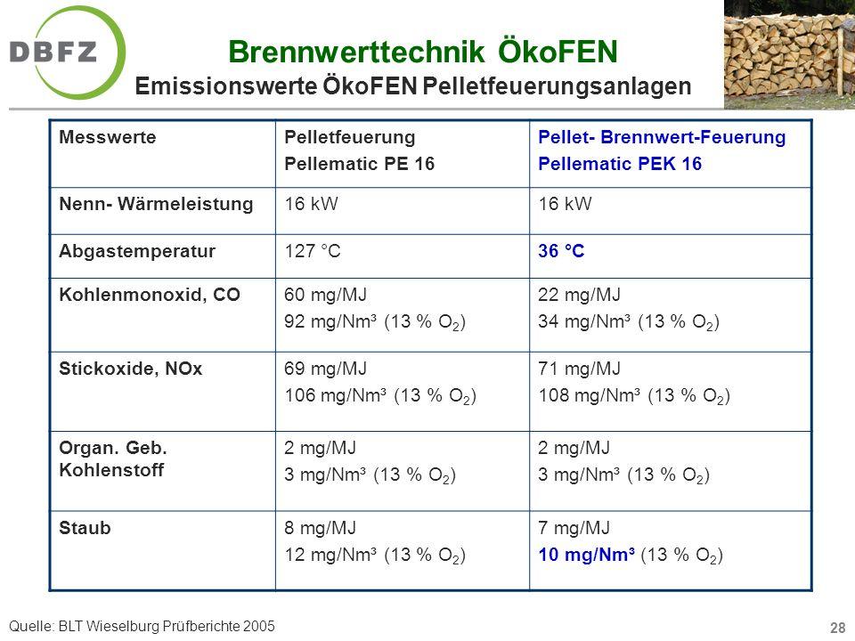 Brennwerttechnik ÖkoFEN