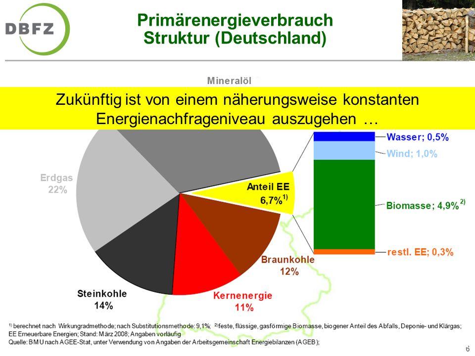 Primärenergieverbrauch Struktur (Deutschland)
